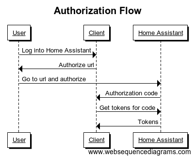 Authentication API · Home Assistant dev docs