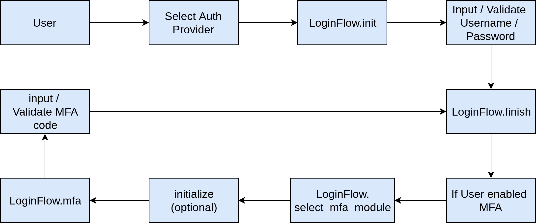 Multi Factor Authentication Workflow