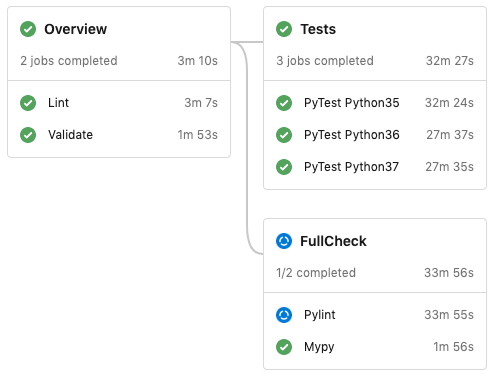Screenshot of the Home Assistant CI pipeline.